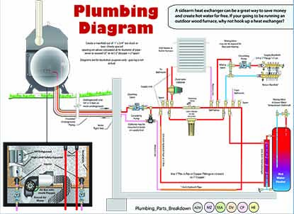 Portage Main Boilers Boiler Installation Diagrams